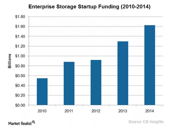 uploads///Enterprise storage startup funding