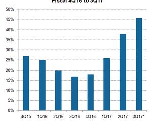 uploads/2017/06/A3_Semiconductors_MU_non-GAAP-gross-profit-margins-2Q17-1.png