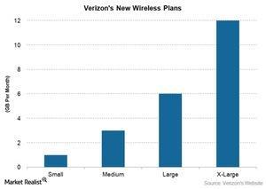 uploads/2015/08/Tel-Verizon-Wireless-plans1.jpg