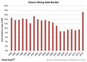 uploads///Chinas Rising Debt Burden