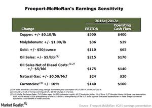 uploads/2016/03/earnings-senstivity1.png