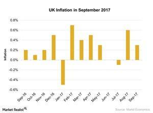 uploads///UK Inflation in September