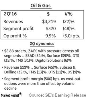 uploads///ge oil and gas