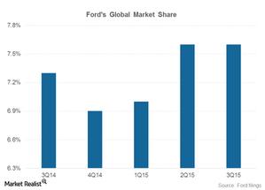 uploads/2015/11/part-3-market-share1.png