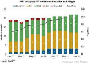 uploads/2018/01/FMC-Analysts-NTM-Recommendation-and-Target-2018-01-10-1.jpg