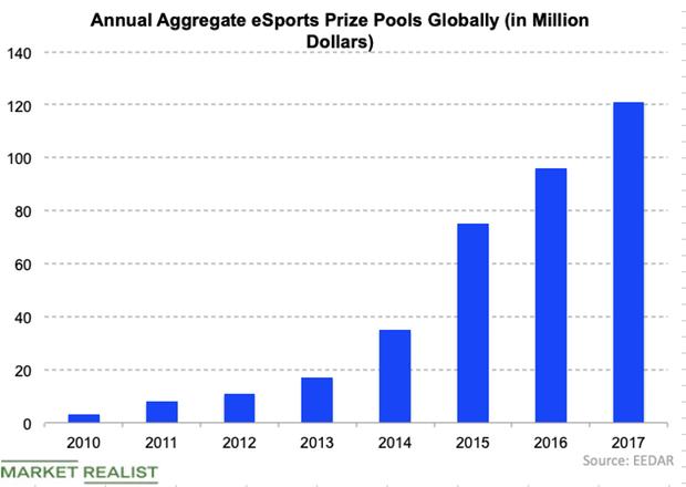 uploads///eSports prize money