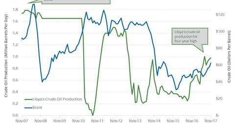 uploads/2017/12/Libya-crude-oil-production-3-1.png