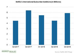 uploads/2018/11/netflixs-international-subscriber-additions-1-1.png