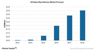 uploads///US same day delivery