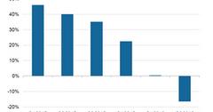 uploads///Apple iPhone Unit Sales Growth