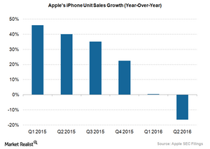 uploads/2016/06/Apple-iPhone-Unit-Sales-Growth-1.png