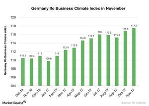 uploads///Germany Ifo Business Climate Index in November