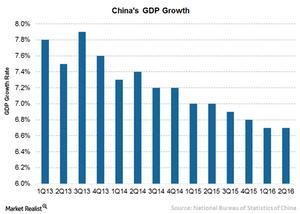 uploads/2016/08/4-China-GDP-1.png