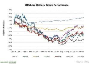 uploads///offshore drillers_Stock Perf