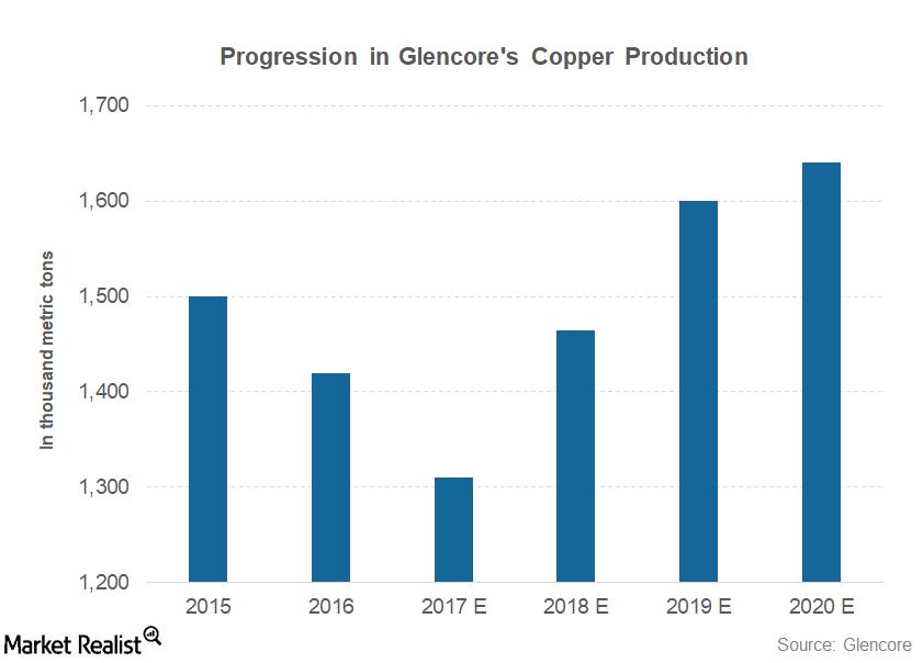 uploads///part  glencore copper production