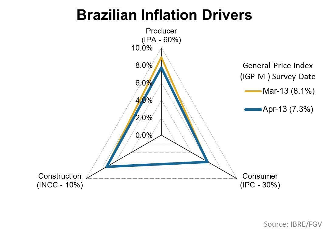 uploads///Brazilian Inflation Drivers