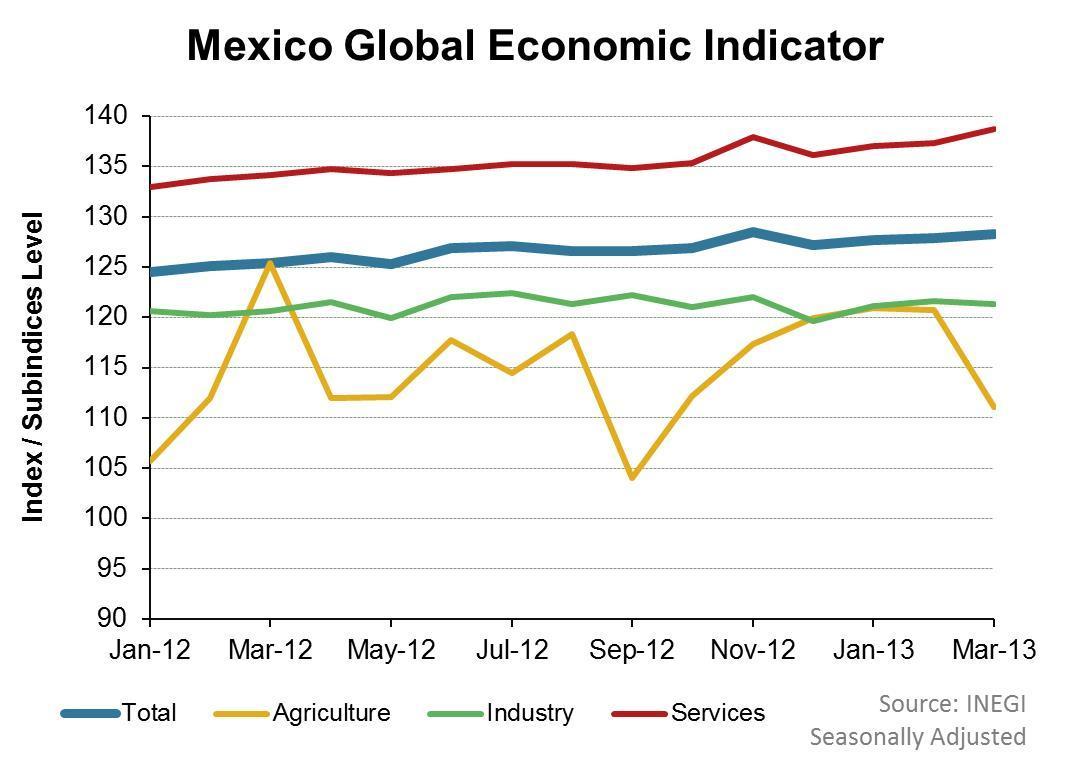 uploads///Mexico Global Economic Indicator