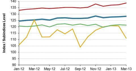 uploads/2013/05/Mexico-Global-Economic-Indicator-2013-05-22.jpg