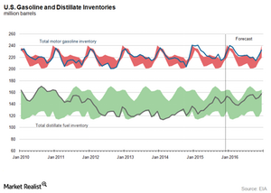 uploads/2016/01/US-distillate-and-gasoline-inventory51.png