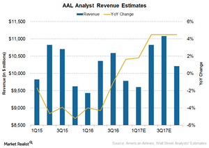uploads/2017/04/American-Airlines-Revenue-1.png