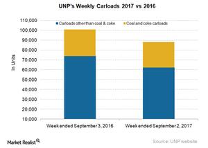 uploads/2017/09/UNP-Carloads-1.png