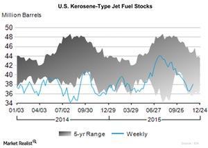 uploads/2015/12/U.S.-Kerosene-Type-Jet-Fuel-Stocks-2015-12-041.jpg