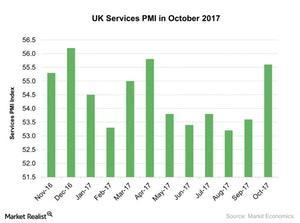 uploads///UK Services PMI in October