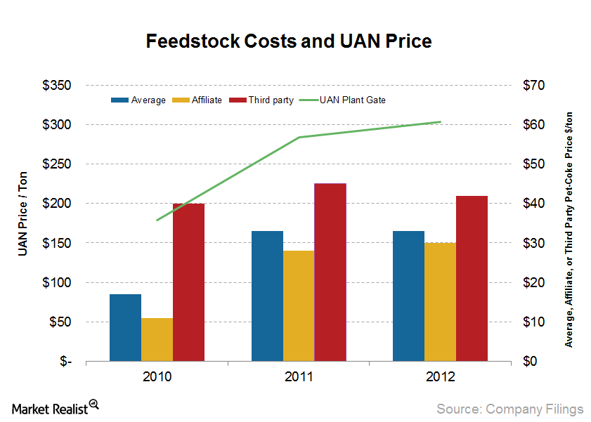uploads///Feedstock Costs and UAN Price