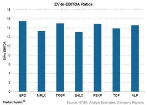 uploads///ev to ebitda ratios