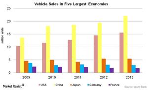 uploads///Vehicle sales in  largest economies