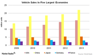 uploads/2014/12/Vehicle-sales-in-5-largest-economies-11.png