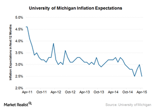 uploads/2015/04/Inflation-expectations11.png