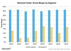 uploads///Diamond Foods Gross Margin by Segment