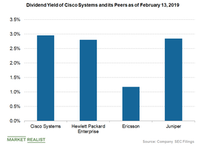 uploads/2019/02/cisco-dividend-yield-1-1.png