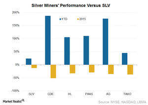 uploads/2016/04/Silver-miners1.png