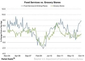 uploads/2015/03/Food-Services-vs-Grocery-Stores-2015-03-241.jpg