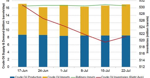 uploads/2016/08/crude-oil-inventories-1.png