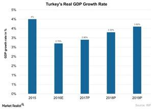 uploads///Turkeys Real GDP Growth Rate