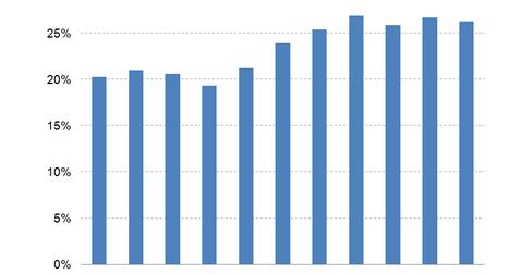 uploads/2014/10/SPF-gross-margins.png