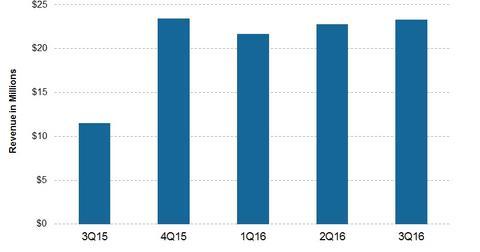 uploads/2016/11/Revenue-6.jpg