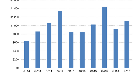 uploads/2016/05/Toll-Brothers-revenues2.png