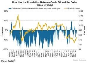 uploads/2016/06/How-Has-the-Correlation-Between-Crude-Oil-and-the-Dollar-Index-Evolved-2016-06-08-1.jpg
