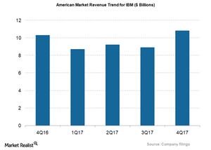 uploads/2018/04/IBM_American-market-1.png