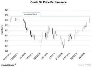 uploads///Crude Oil Price Performance