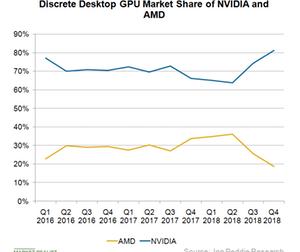 uploads/2019/03/A2_Semiconductors_GPU-msarket-share-Q418-1.png