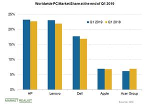 uploads///worldwide PC market share