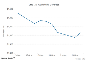 uploads///lme aluminum prices
