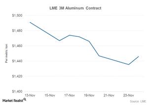 uploads/2015/11/lme-aluminum-prices1.png