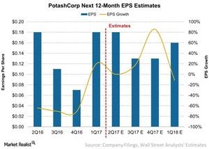 uploads///PotashCorp Next  Month EPS Estimates