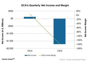 uploads///Net income and margin